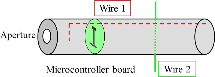 ARS - Analysis of the coupling of electromagnetic pulses
