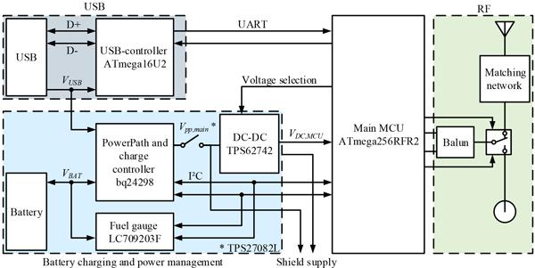 ARS - Relations - A digital receiver signal strength